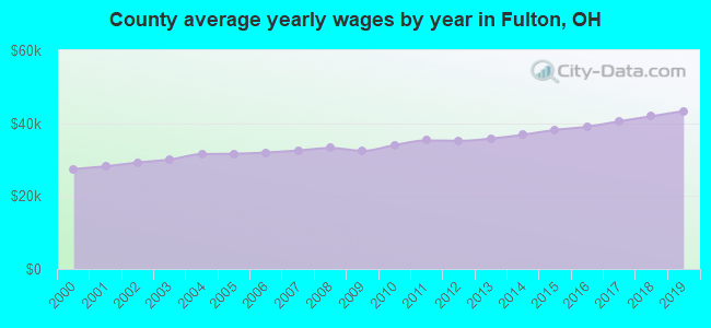 County average yearly wages by year in Fulton, OH
