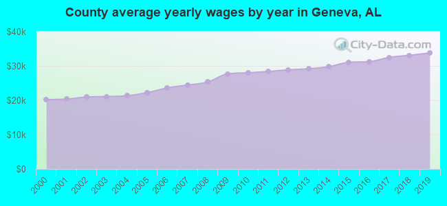 County average yearly wages by year in Geneva, AL