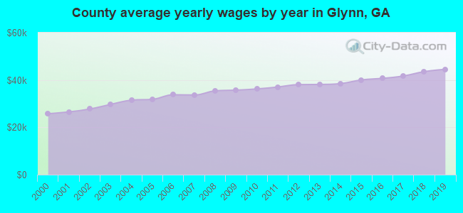 County average yearly wages by year in Glynn, GA