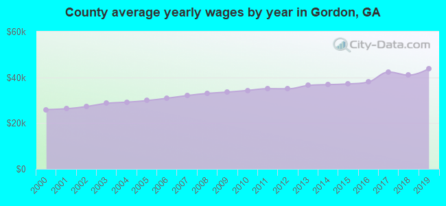 County average yearly wages by year in Gordon, GA