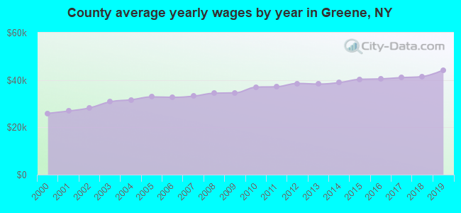 County average yearly wages by year in Greene, NY