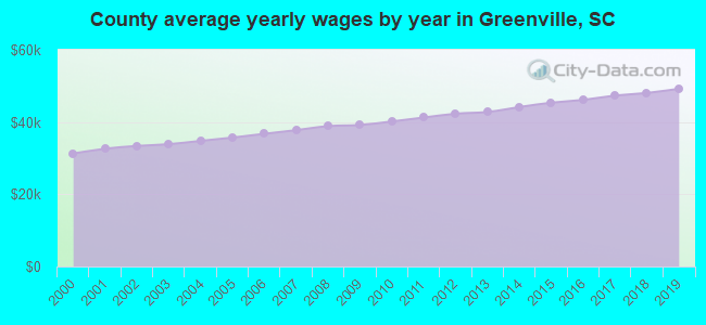 County average yearly wages by year in Greenville, SC