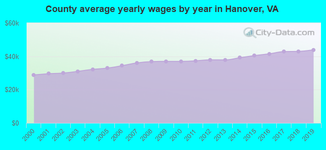 County average yearly wages by year in Hanover, VA