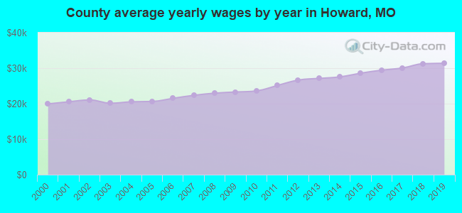 County average yearly wages by year in Howard, MO