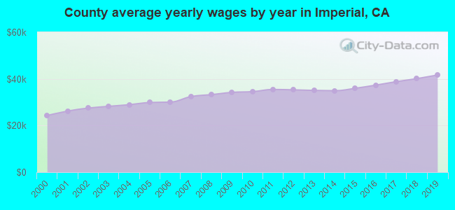 County average yearly wages by year in Imperial, CA