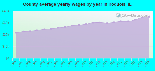 County average yearly wages by year in Iroquois, IL