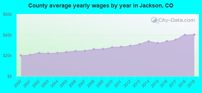 County average yearly wages by year in Jackson, CO
