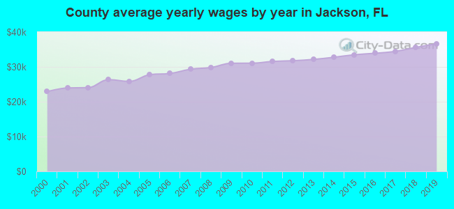 County average yearly wages by year in Jackson, FL