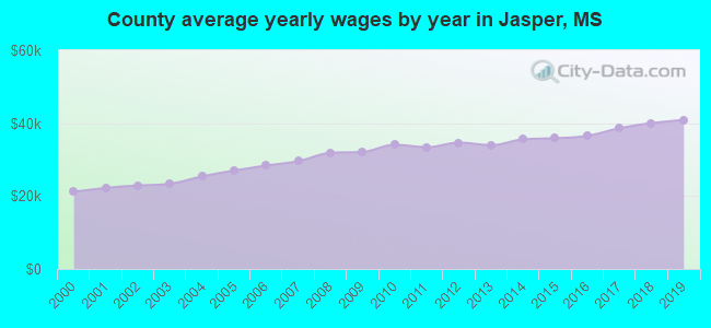 County average yearly wages by year in Jasper, MS