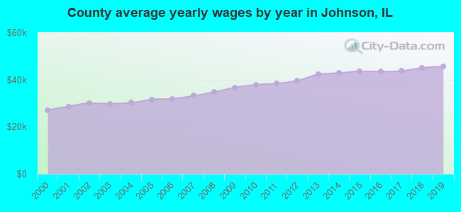 County average yearly wages by year in Johnson, IL