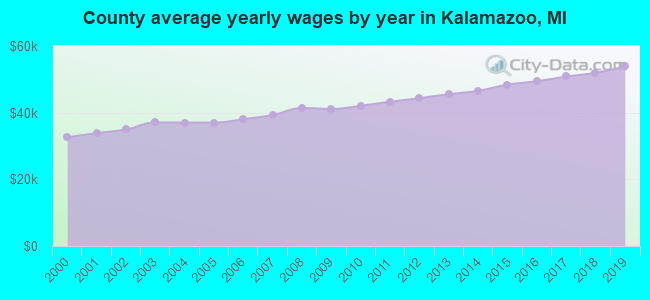 County average yearly wages by year in Kalamazoo, MI