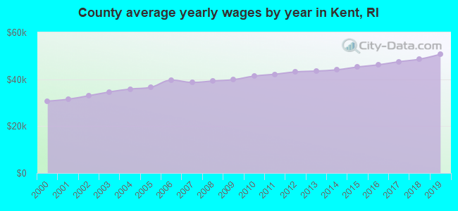 County average yearly wages by year in Kent, RI