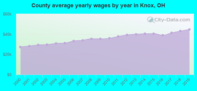 County average yearly wages by year in Knox, OH