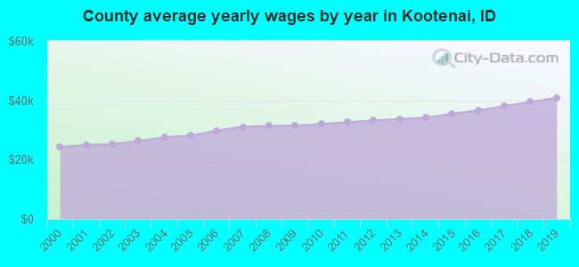 County average yearly wages by year in Kootenai, ID