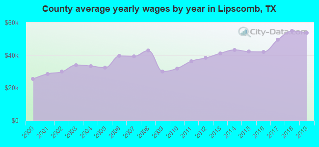 County average yearly wages by year in Lipscomb, TX