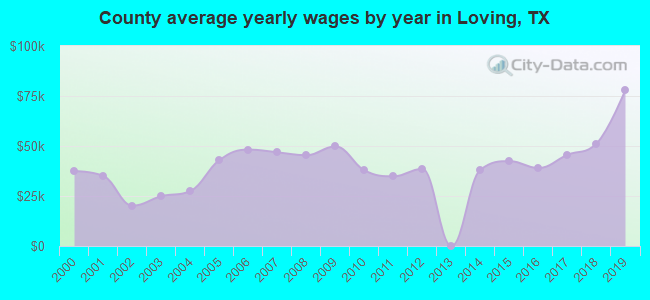 County average yearly wages by year in Loving, TX