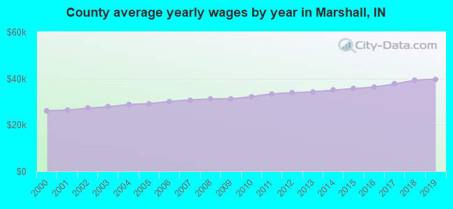 County average yearly wages by year in Marshall, IN