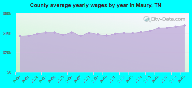 County average yearly wages by year in Maury, TN