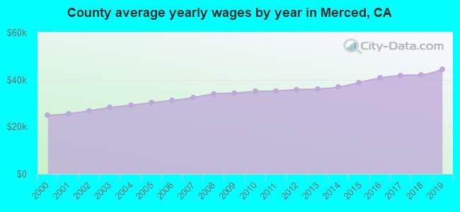 County average yearly wages by year in Merced, CA