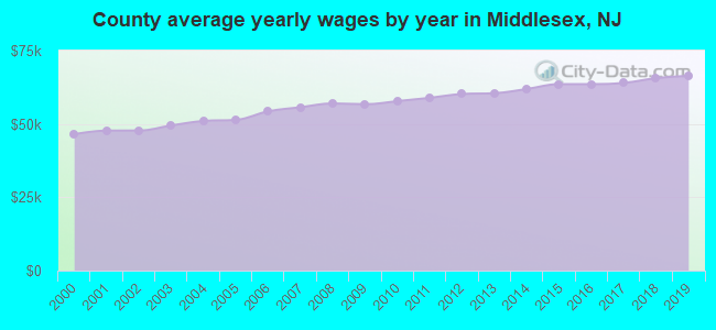 County average yearly wages by year in Middlesex, NJ