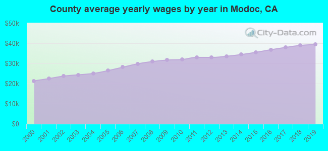 County average yearly wages by year in Modoc, CA