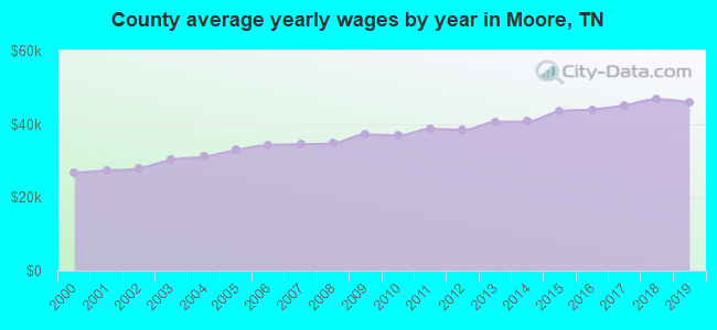 County average yearly wages by year in Moore, TN
