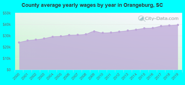 County average yearly wages by year in Orangeburg, SC