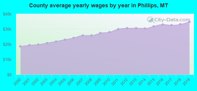 County average yearly wages by year in Phillips, MT