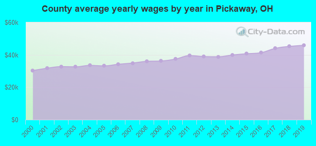 County average yearly wages by year in Pickaway, OH