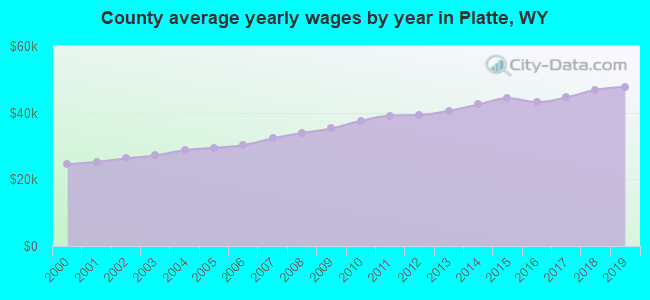 County average yearly wages by year in Platte, WY