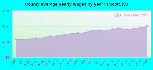 County average yearly wages by year in Scott, KS