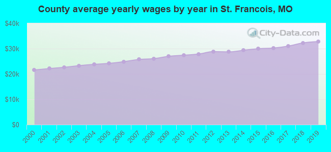 County average yearly wages by year in St. Francois, MO