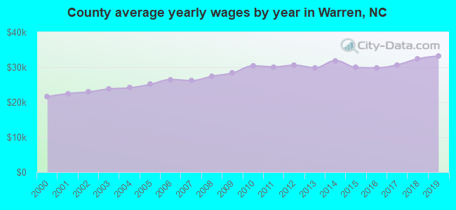 County average yearly wages by year in Warren, NC
