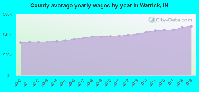 County average yearly wages by year in Warrick, IN