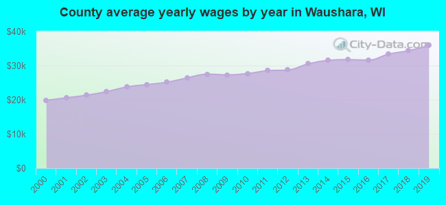 County average yearly wages by year in Waushara, WI