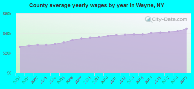 County average yearly wages by year in Wayne, NY