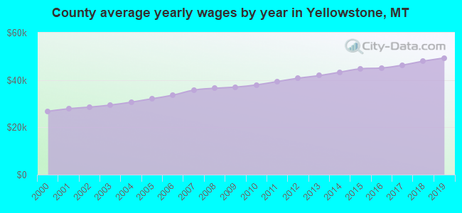 County average yearly wages by year in Yellowstone, MT