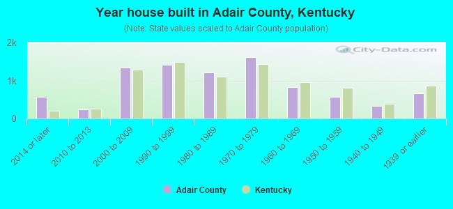 Year house built in Adair County, Kentucky