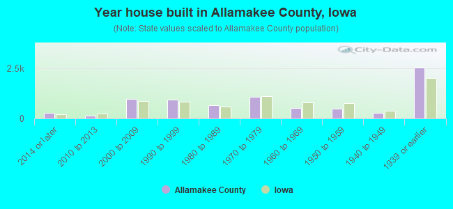 Year house built in Allamakee County, Iowa