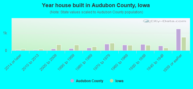 Year house built in Audubon County, Iowa