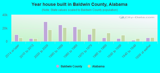 Year house built in Baldwin County, Alabama