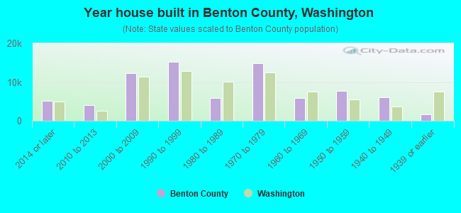 Year house built in Benton County, Washington
