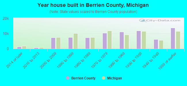 Year house built in Berrien County, Michigan