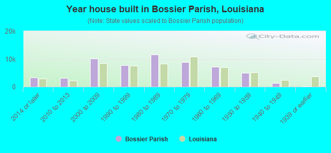 Year house built in Bossier Parish, Louisiana