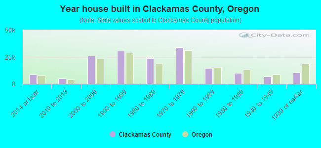 Year house built in Clackamas County, Oregon