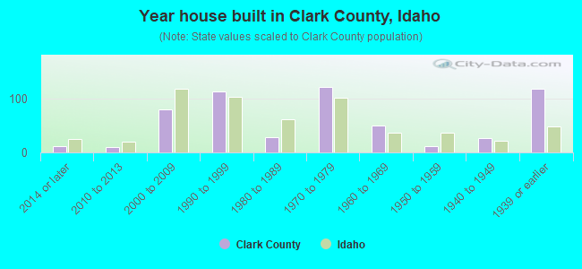 Year house built in Clark County, Idaho