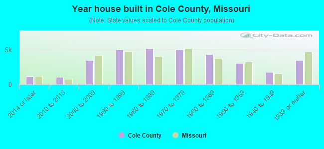 Year house built in Cole County, Missouri