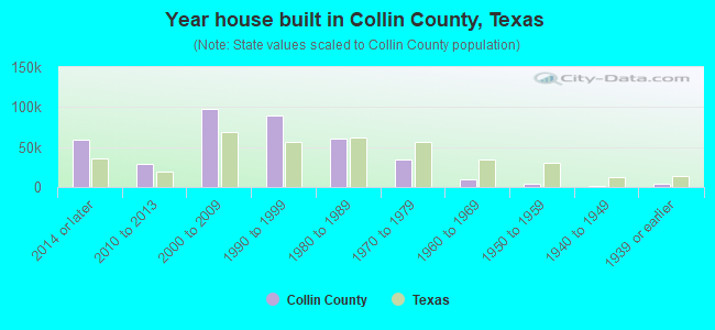 Year house built in Collin County, Texas