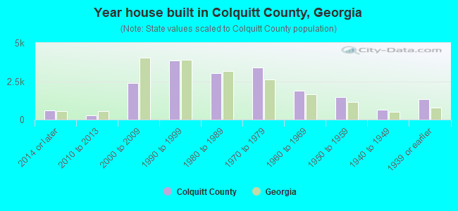 Year house built in Colquitt County, Georgia