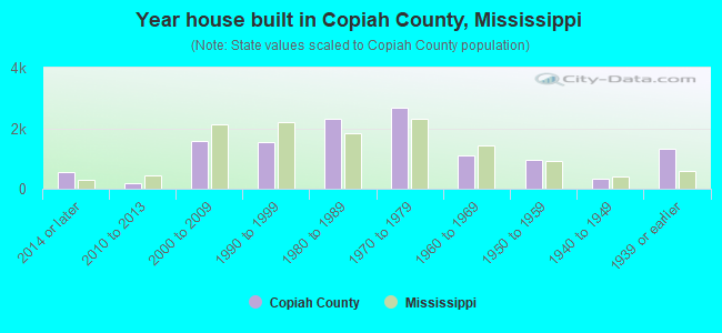 Year house built in Copiah County, Mississippi